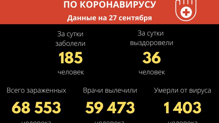 Более 1400 человек скончались в Забайкалье от осложнений, вызванных COVID-19