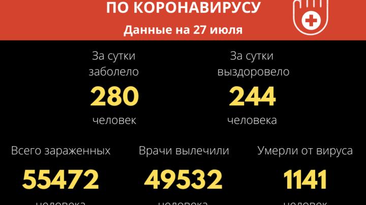 Ещё 280 человек заболели COVID-19 и 12 скончались за сутки в Забайкалье