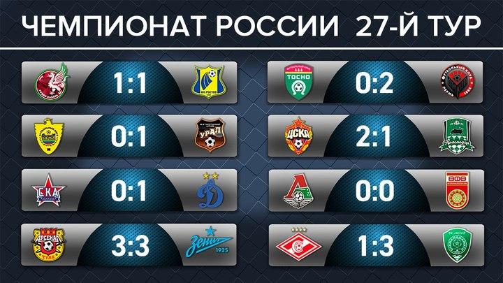 Футбол России: непредсказуемый, беспощадный, превосходный