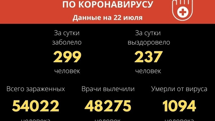 Число новых случаев COVID-19 за сутки впервые опустилось ниже 300 в Забайкалье