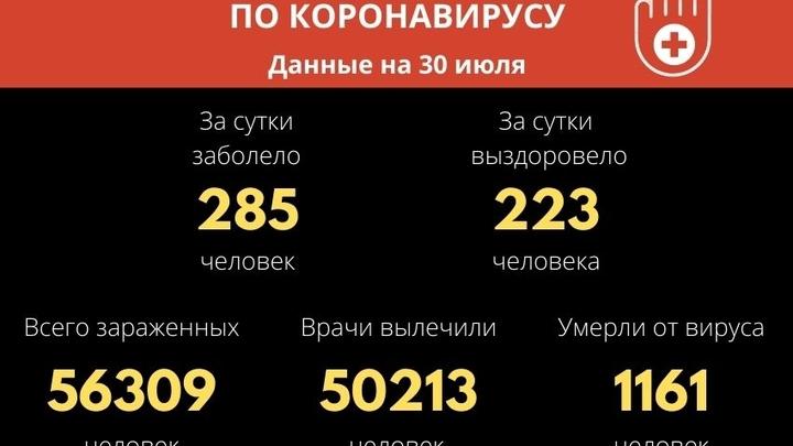 Ещё 285 человек заболели и семь скончались от COVID-19 за сутки в Забайкалье