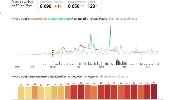 В Ивановской области от коронавируса 17 сентября умерли еще два человека