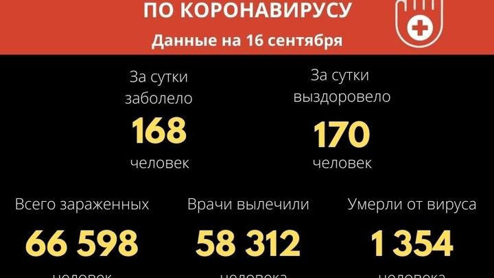 168 жителей Забайкалья за сутки заразились COVID-19
