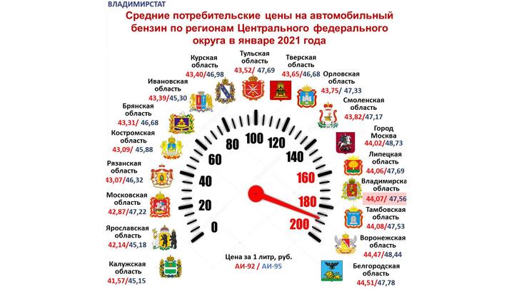 Владимирская область на четвертом месте в ЦФО по ценам на бензин
