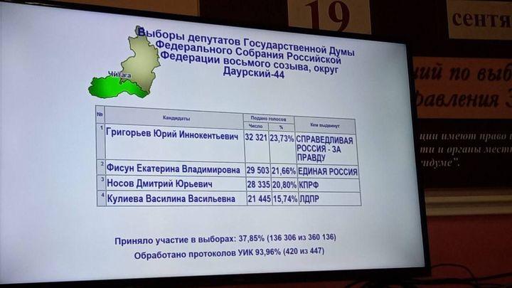 ЦИК определился со всеми лидерами трёхдневной предвыборной гонки