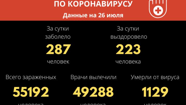 Количество новых случаев COVID-19 за сутки снова снизилось в Забайкалье
