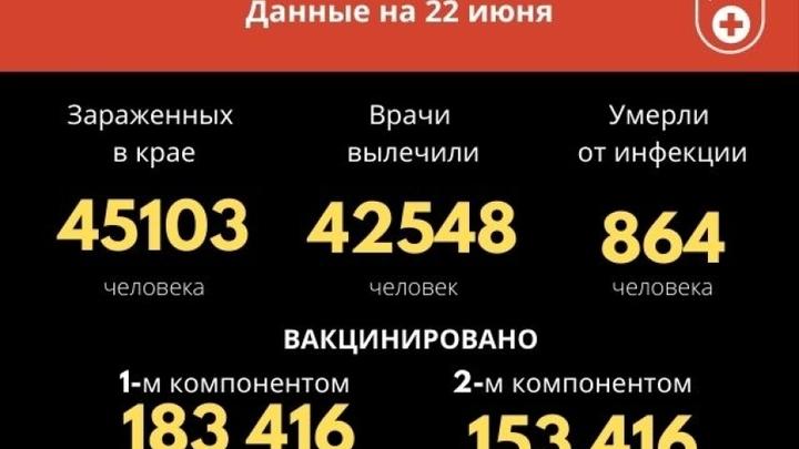 169 новых случаев COVID-19 и четыре смерти подтвердились за сутки в Забайкалье