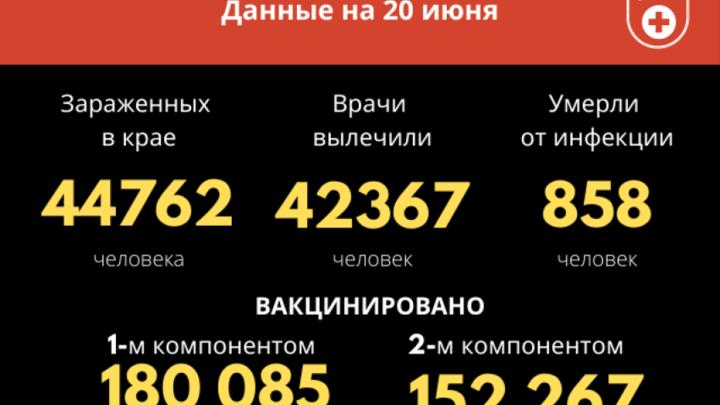 153 новых случая, три смерти: COVID-19 в Забайкалье набрал небывалые обороты