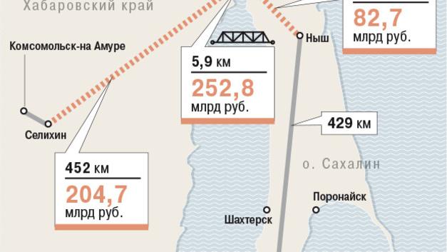 Начались работы по проектированию железнодорожной ветки к мосту на Сахалин