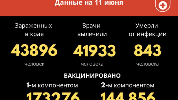 81 за сутки: свежие показатели COVID-19 в Забайкалье уже обогнали прошлогодние