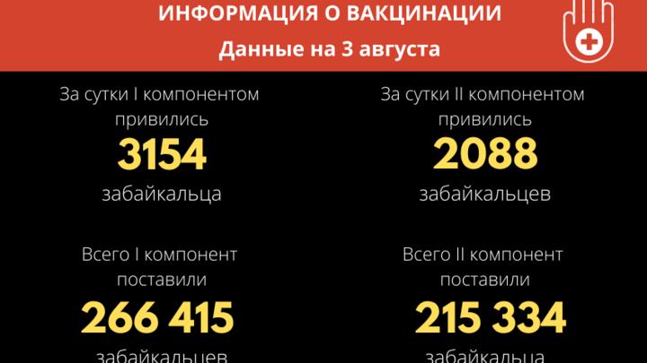Более трёх тысяч жителей Забайкалья привились от COVID-19 за сутки