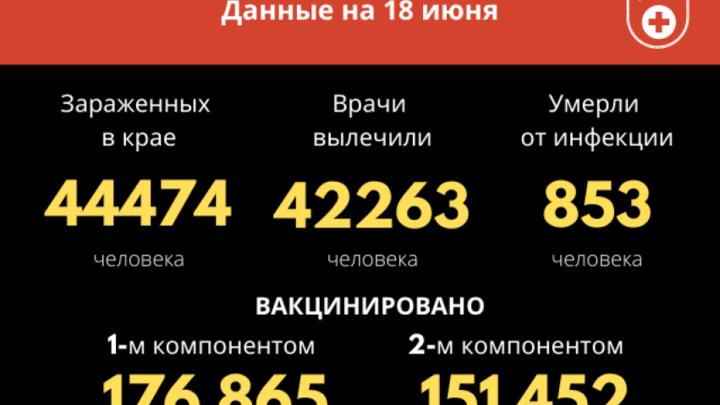 Третья волна COVID-19 затопила Забайкалье: больше сотни новых заболевших за сутки