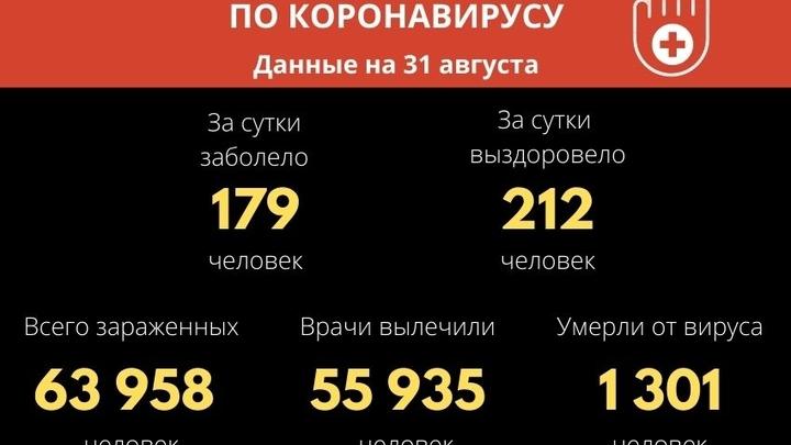 Число жертв коронавируса в Забайкалье превысило 1300 человек