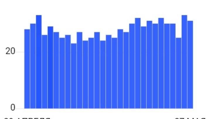 Число новых случаев COVID-19 в Забайкалье вновь начало расти