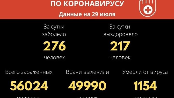 Более 56 тысяч забайкальцев заболели COVID-19 с начала пандемии