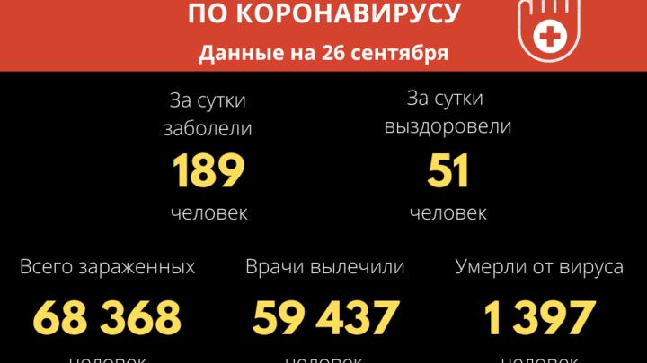 Максимум за неделю: в Забайкальском крае выявлено 189 новых случаев COVID-19