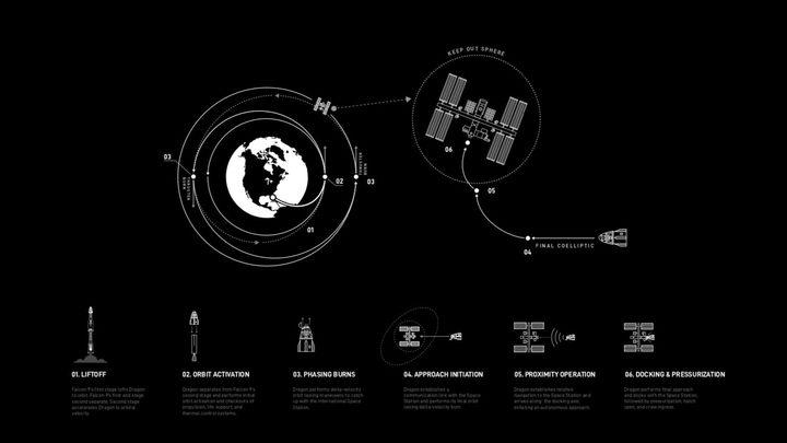 Он приближается: Опубликованы захватывающие фотографии сближения Crew Dragon и МКС