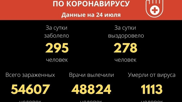 Ещё 295 новых случаев COVID-19 зарегистрировали за сутки в Забайкалье